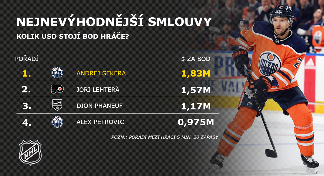 3a3ea260bf7e6 Vedle ní se objevuje jméno Vladimíra Sobotky, ten za 3,5 milionů dolarů  přinesl Šavlím v 69 utkáních jen třináct bodů (5+8), každý jeho kanadský  bod tedy ...